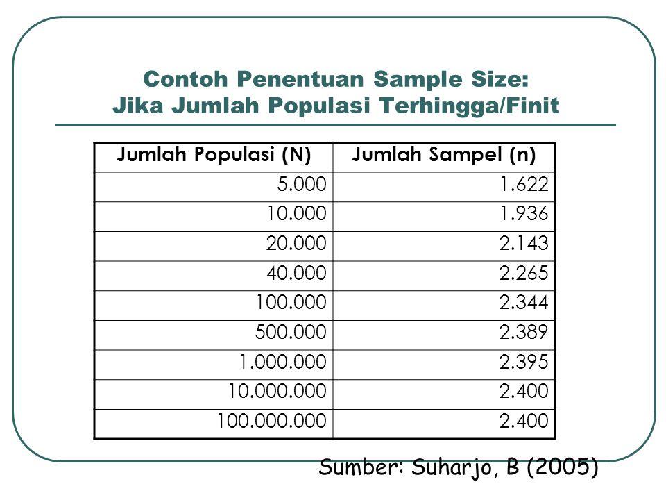 Contoh Penentuan Sample Size: Jika Jumlah Populasi Terhingga/Finit