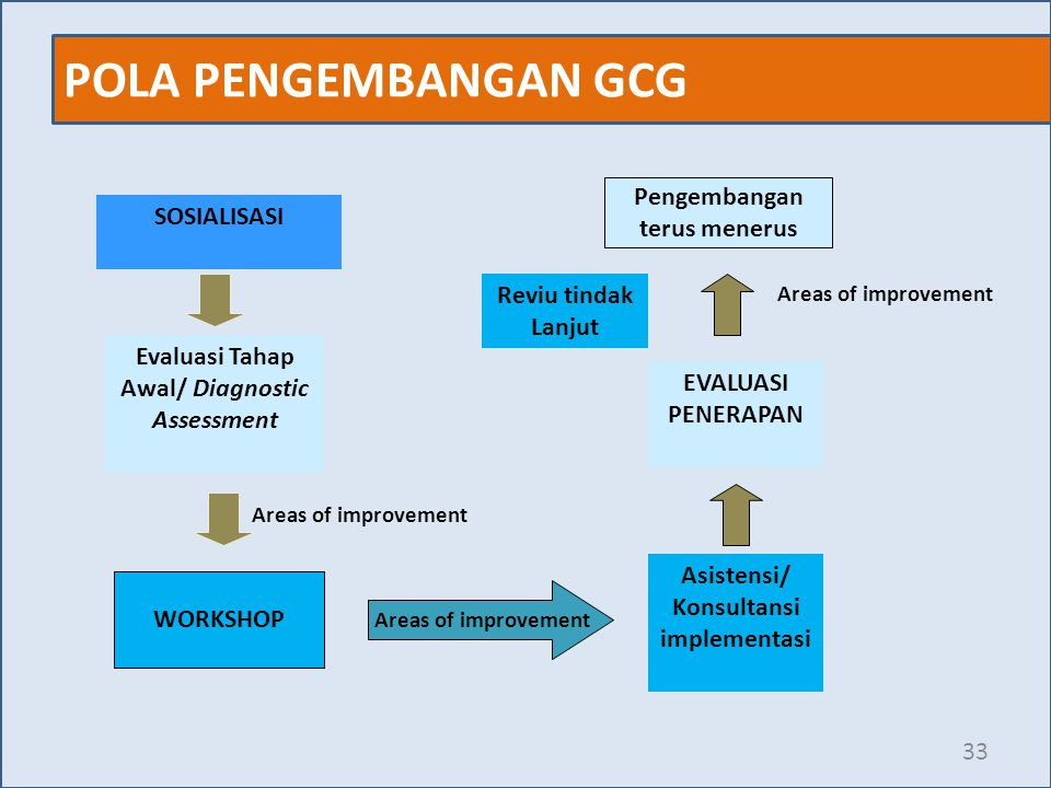 Evaluasi Tahap Awal/ Diagnostic Konsultansi implementasi