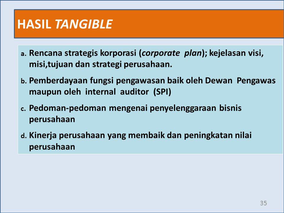 HASIL TANGIBLE Rencana strategis korporasi (corporate plan); kejelasan visi, misi,tujuan dan strategi perusahaan.