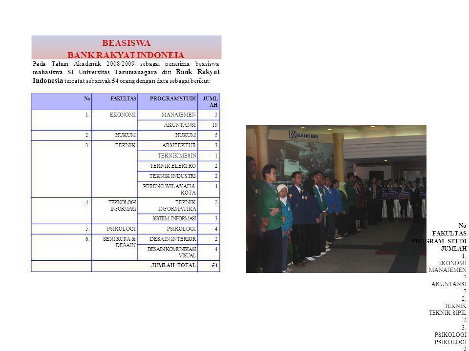 BEASISWA BANK RAKYAT INDONEIA