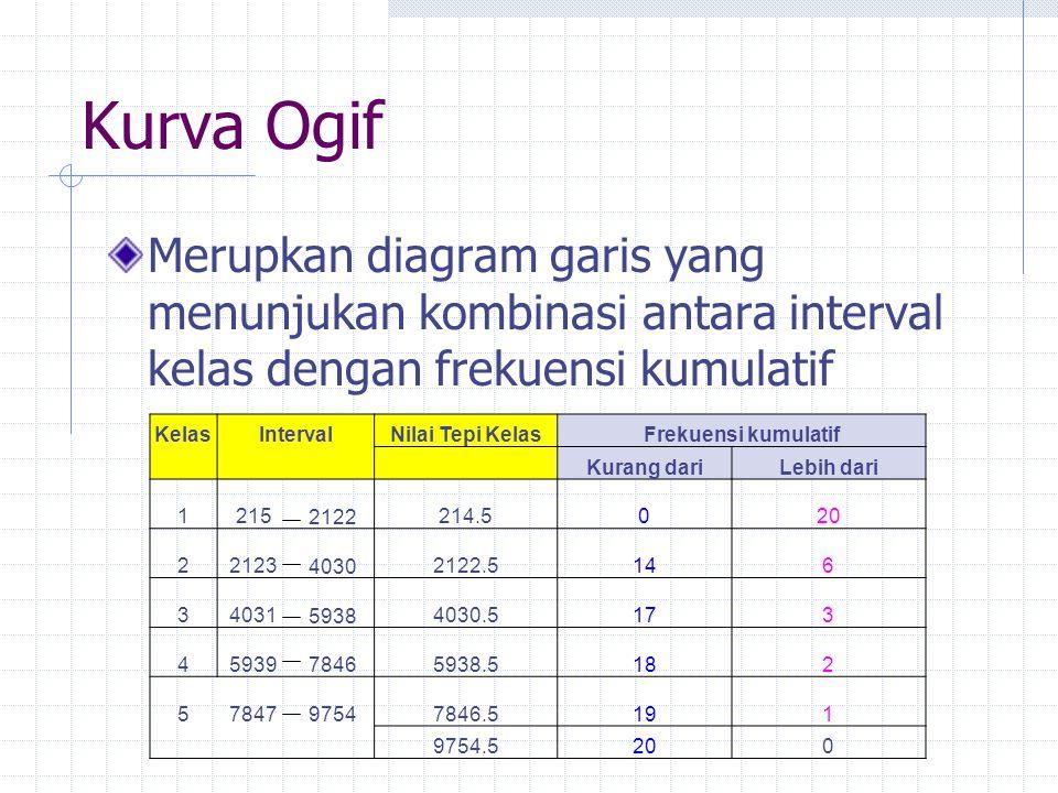 Kurva Ogif Merupkan diagram garis yang menunjukan kombinasi antara interval kelas dengan frekuensi kumulatif.