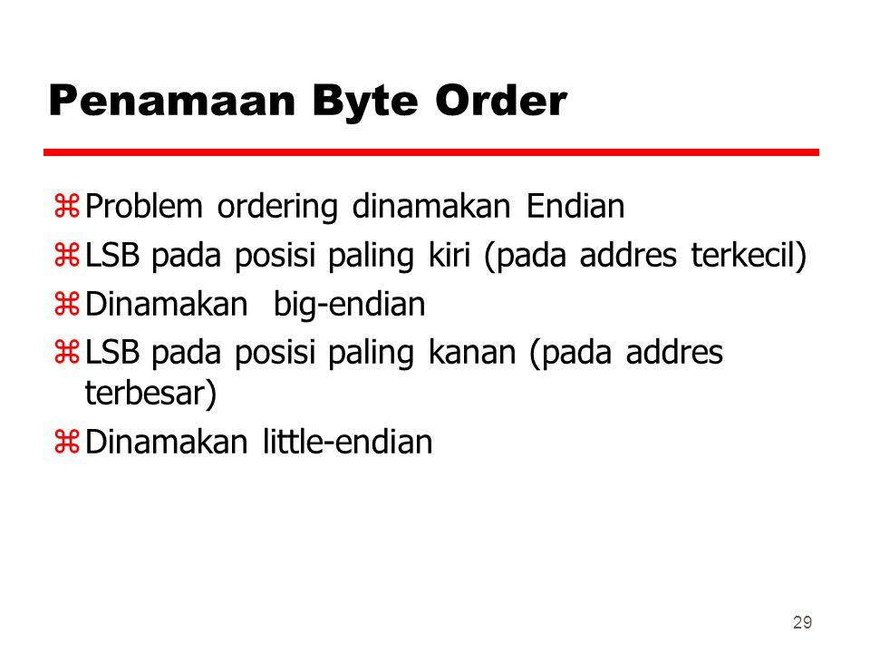 Penamaan Byte Order Problem ordering dinamakan Endian