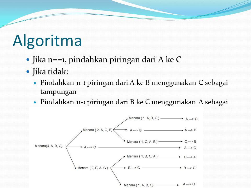 Algoritma Jika n==1, pindahkan piringan dari A ke C Jika tidak:
