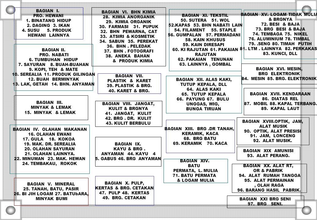 BAGIAN XV. LOGAM TIDAK MULIA & BRGNYA 72. BESI & BAJA