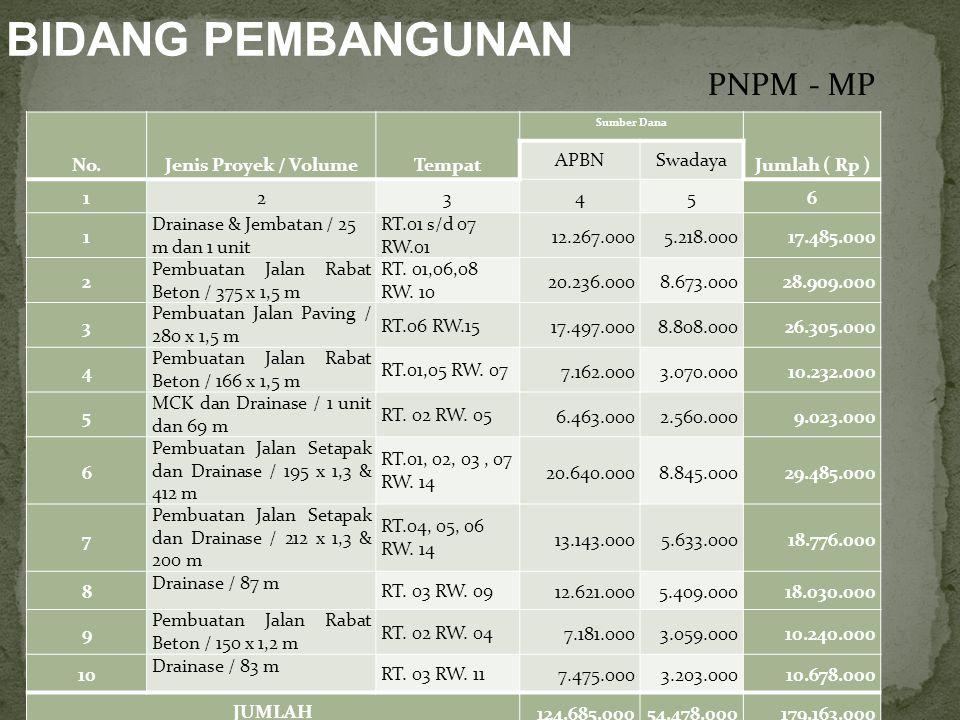 BIDANG PEMBANGUNAN PNPM - MP No. Jenis Proyek / Volume Tempat