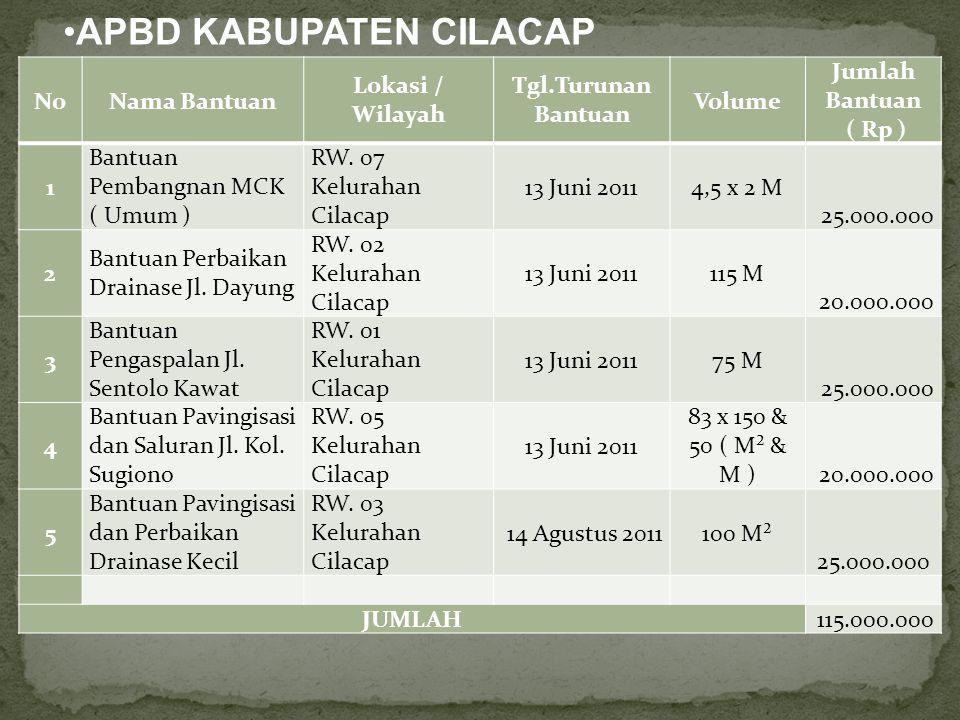 APBD KABUPATEN CILACAP