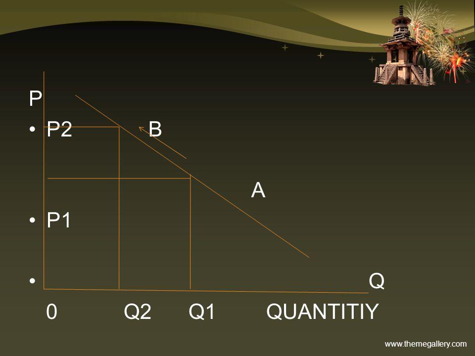 P P2 B A P1 Q 0 Q2 Q1 QUANTITIY