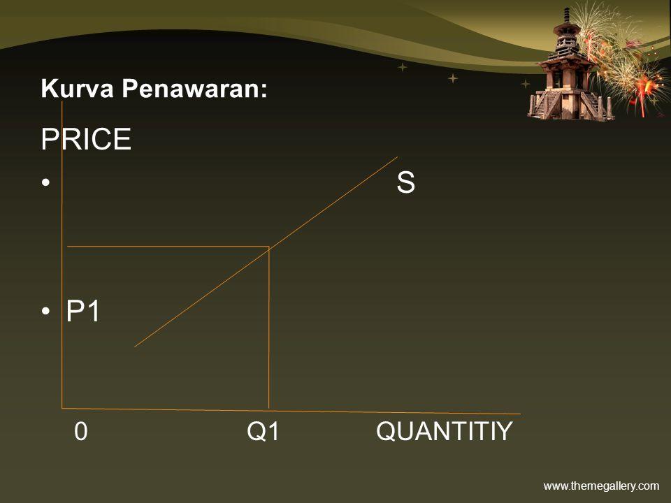 Kurva Penawaran: PRICE S P1 0 Q1 QUANTITIY
