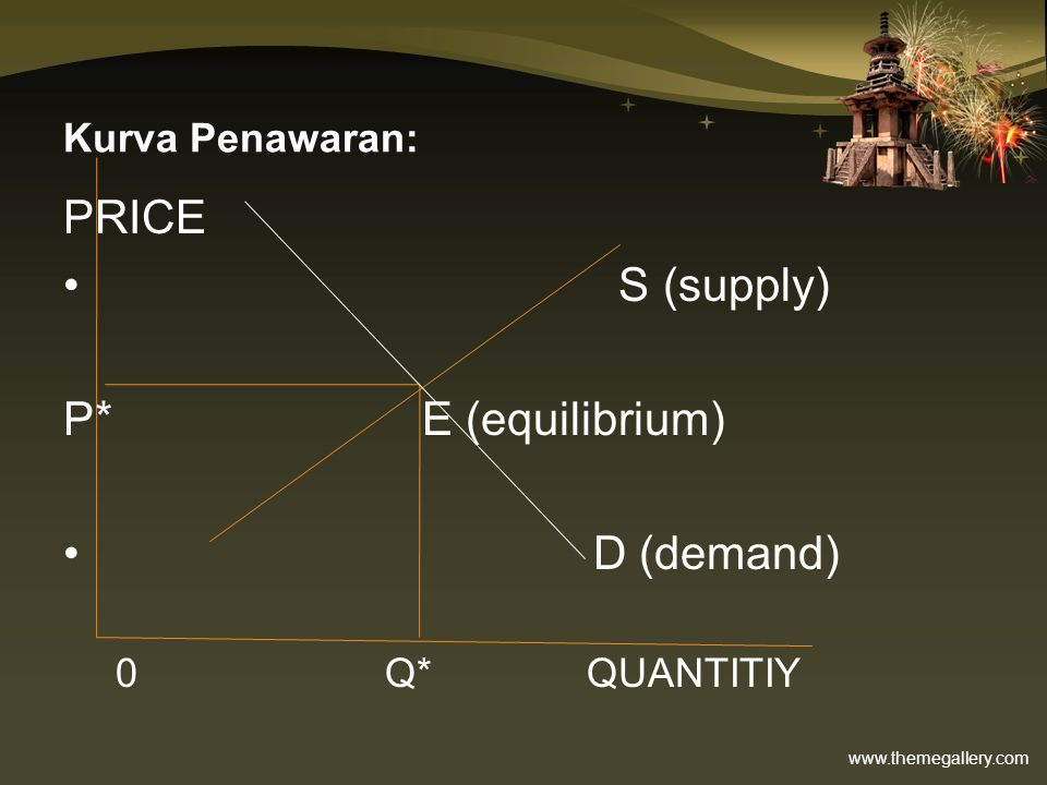 Kurva Penawaran: PRICE S (supply) P* E (equilibrium) D (demand)