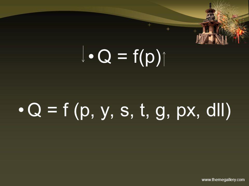 Q = f(p) Q = f (p, y, s, t, g, px, dll)