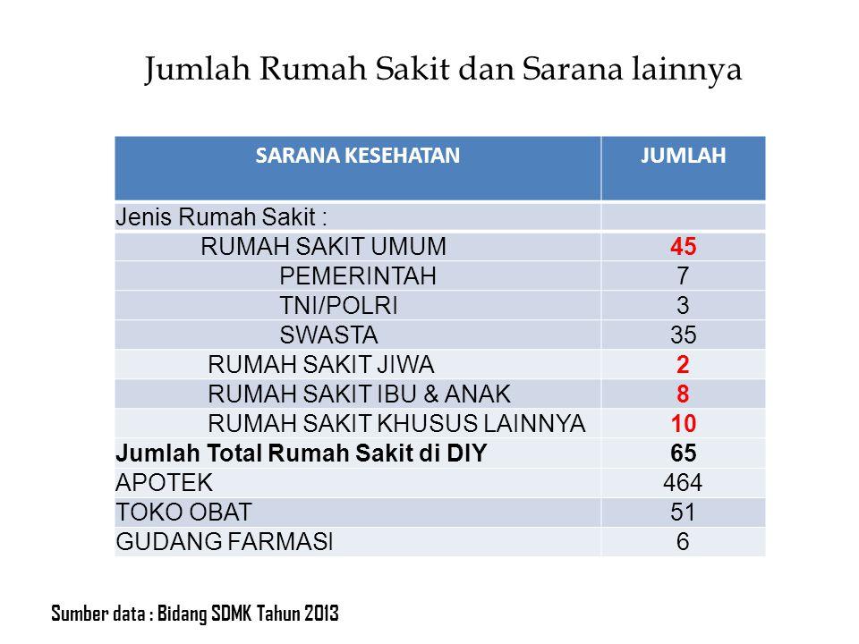 Jumlah Rumah Sakit dan Sarana lainnya