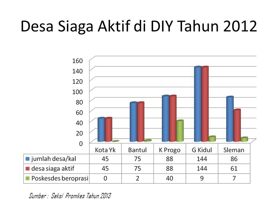 Desa Siaga Aktif di DIY Tahun 2012