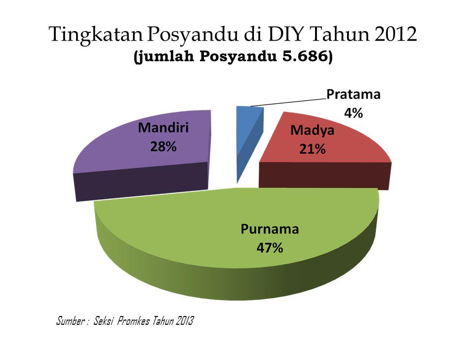 Tingkatan Posyandu di DIY Tahun 2012 (jumlah Posyandu 5.686)