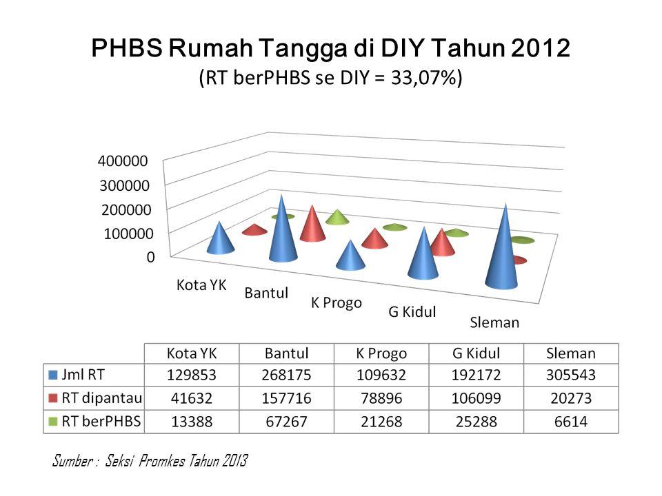 PHBS Rumah Tangga di DIY Tahun 2012 (RT berPHBS se DIY = 33,07%)