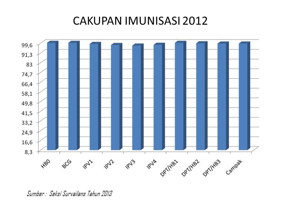 CAKUPAN IMUNISASI 2012 Sumber : Seksi Survailans Tahun 2013