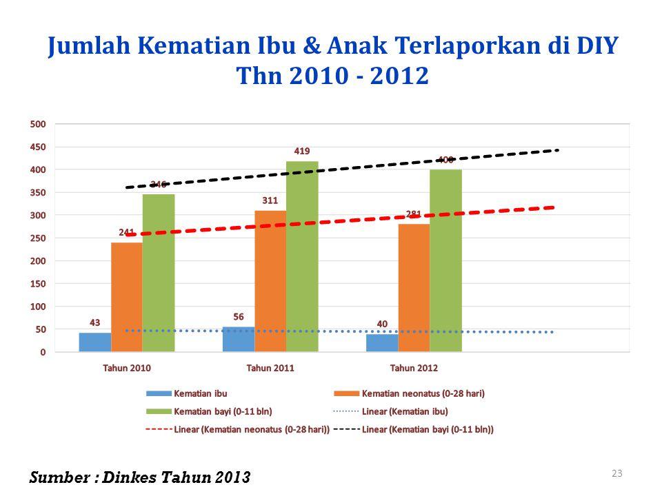 Jumlah Kematian Ibu & Anak Terlaporkan di DIY Thn 2010 - 2012