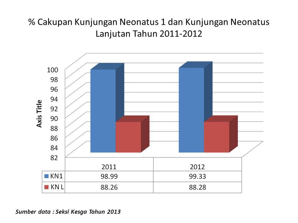 % Cakupan Kunjungan Neonatus 1 dan Kunjungan Neonatus Lanjutan Tahun 2011-2012