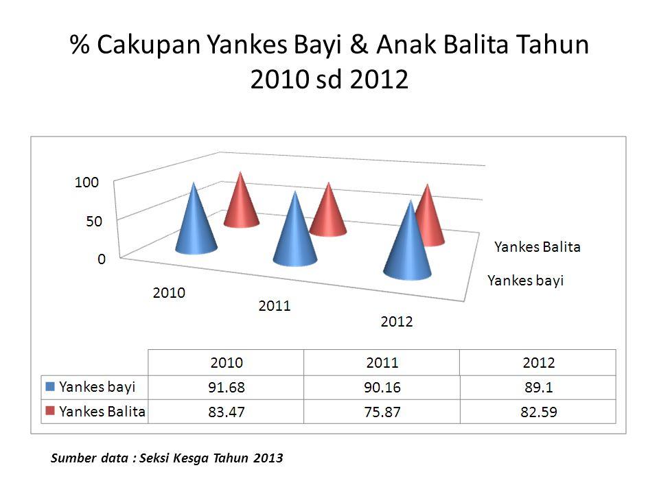 % Cakupan Yankes Bayi & Anak Balita Tahun 2010 sd 2012