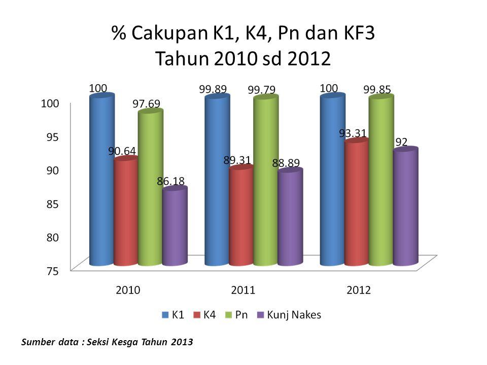 % Cakupan K1, K4, Pn dan KF3 Tahun 2010 sd 2012