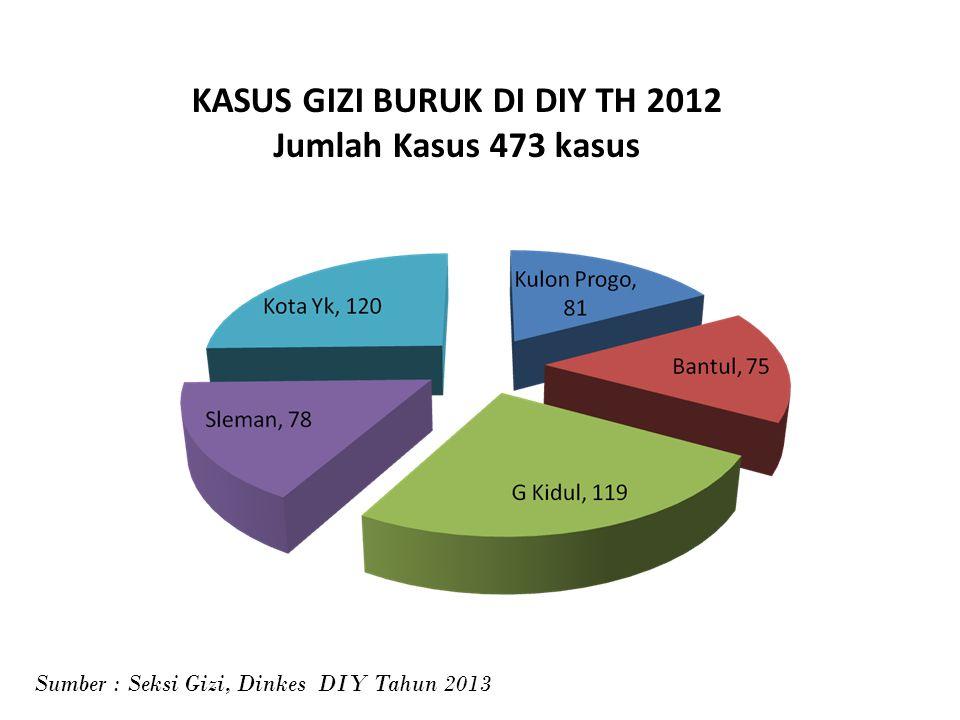 KASUS GIZI BURUK DI DIY TH 2012