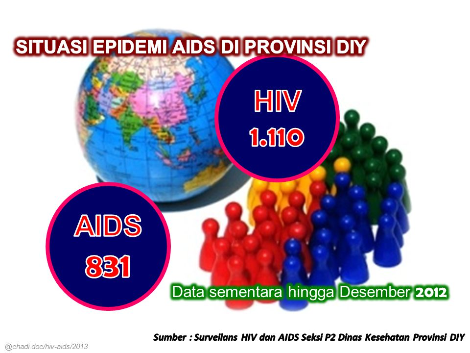 HIV 1.110 AIDS831 SITUASI EPIDEMI AIDS DI PROVINSI DIY