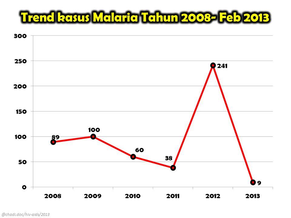 Trend kasus Malaria Tahun 2008- Feb 2013