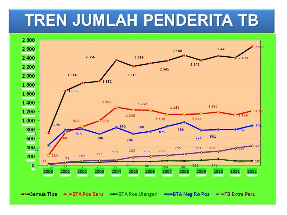 TREN JUMLAH PENDERITA TB DIY
