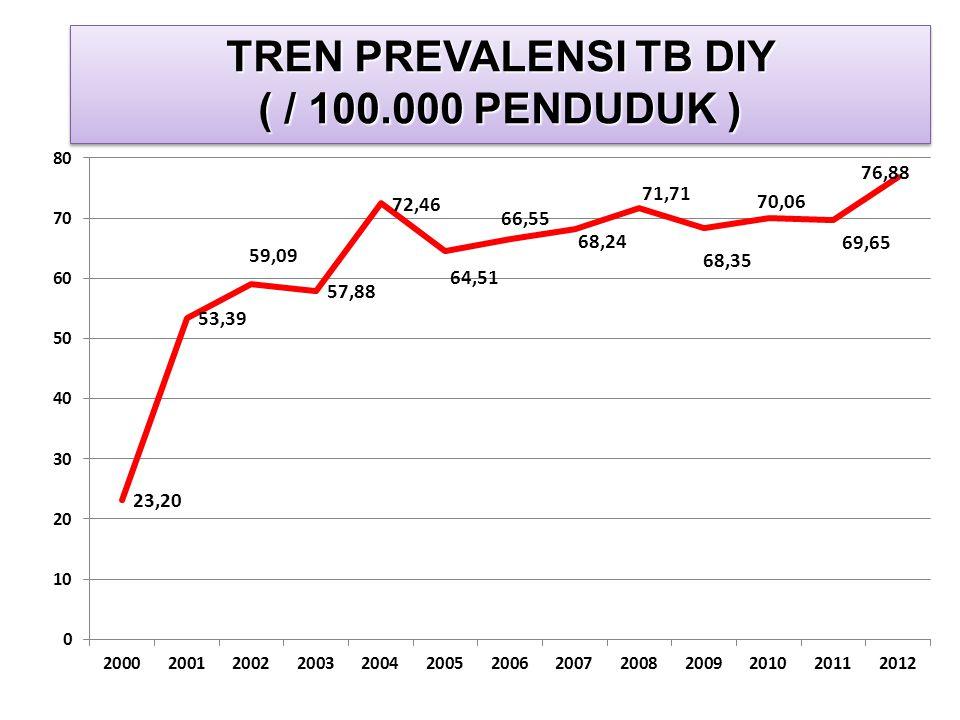 TREN PREVALENSI TB DIY ( / 100.000 PENDUDUK )