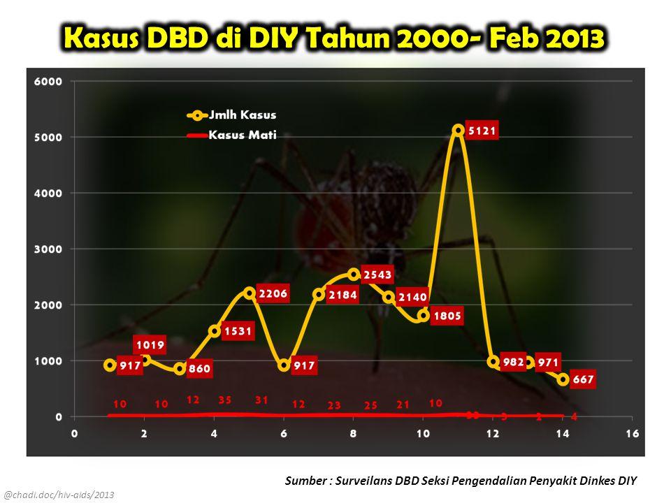Kasus DBD di DIY Tahun 2000- Feb 2013