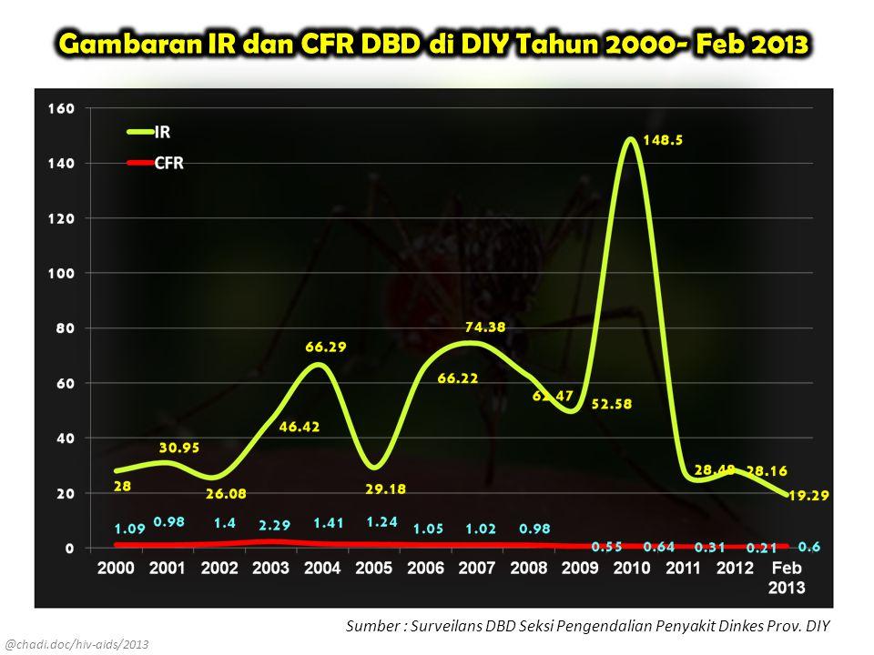 Gambaran IR dan CFR DBD di DIY Tahun 2000- Feb 2013
