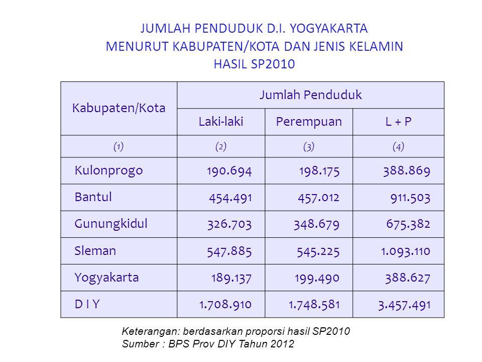 JUMLAH PENDUDUK D.I. YOGYAKARTA MENURUT KABUPATEN/KOTA DAN JENIS KELAMIN HASIL SP2010