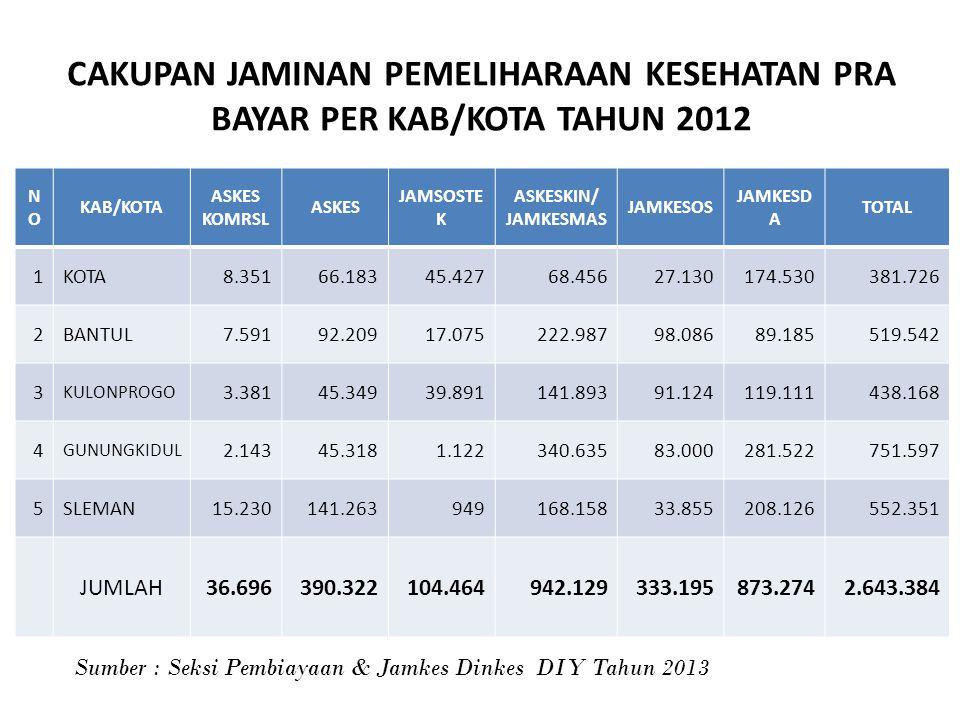 CAKUPAN JAMINAN PEMELIHARAAN KESEHATAN PRA BAYAR PER KAB/KOTA TAHUN 2012