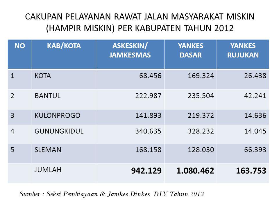 CAKUPAN PELAYANAN RAWAT JALAN MASYARAKAT MISKIN (HAMPIR MISKIN) PER KABUPATEN TAHUN 2012