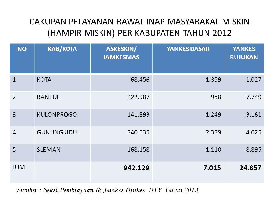 CAKUPAN PELAYANAN RAWAT INAP MASYARAKAT MISKIN (HAMPIR MISKIN) PER KABUPATEN TAHUN 2012