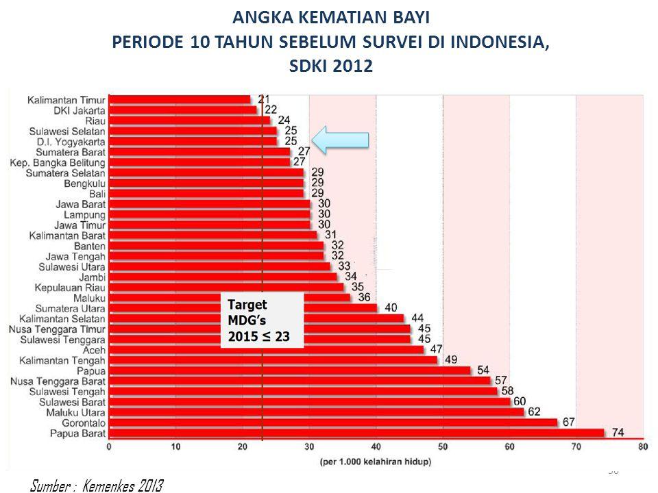 ANGKA KEMATIAN BAYI PERIODE 10 TAHUN SEBELUM SURVEI DI INDONESIA, SDKI 2012