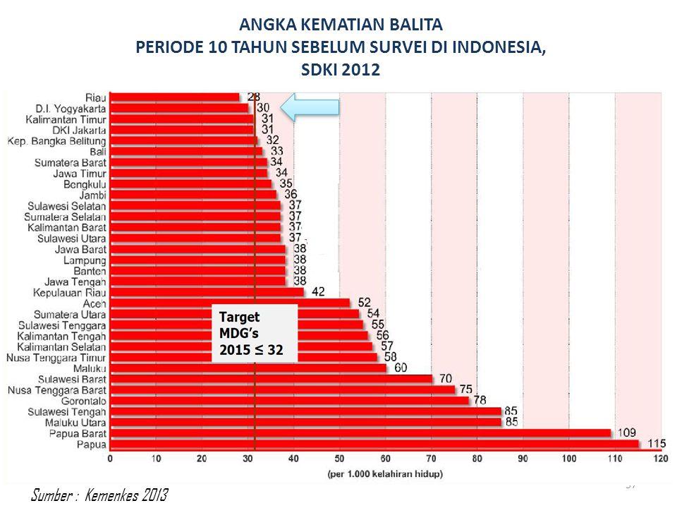 ANGKA KEMATIAN BALITA PERIODE 10 TAHUN SEBELUM SURVEI DI INDONESIA, SDKI 2012