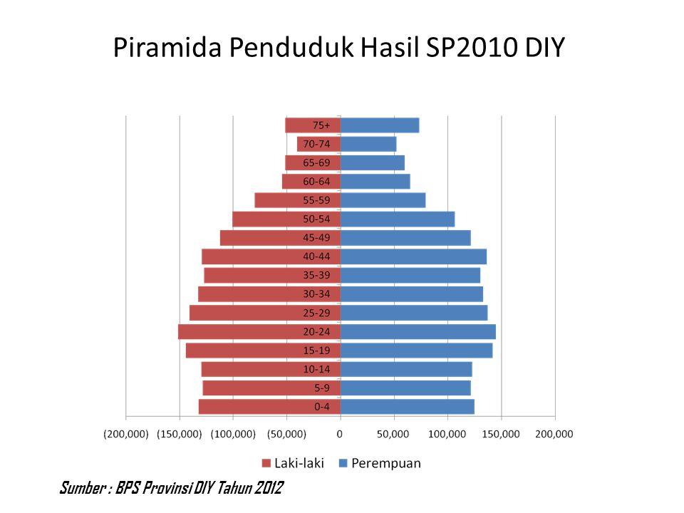 Piramida Penduduk Hasil SP2010 DIY