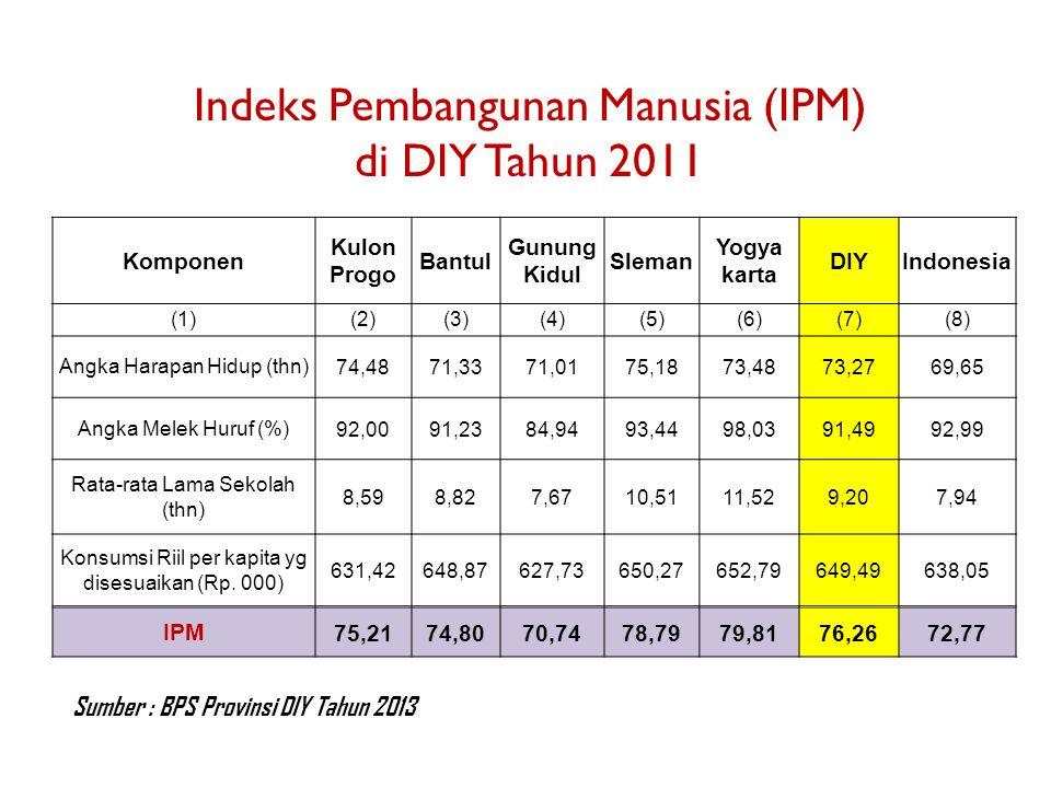 Indeks Pembangunan Manusia (IPM) di DIY Tahun 2011