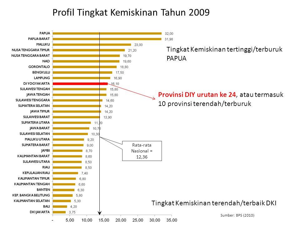 Profil Tingkat Kemiskinan Tahun 2009