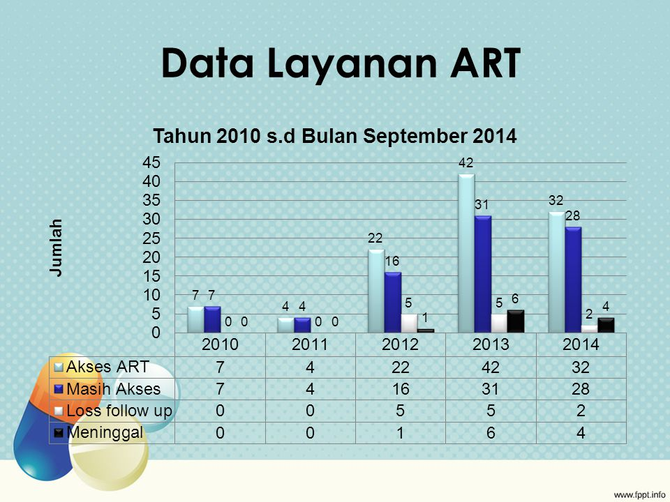 Data Layanan ART