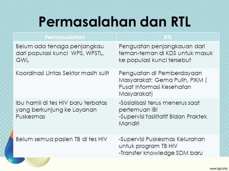 Permasalahan dan RTL Permasalahan RTL