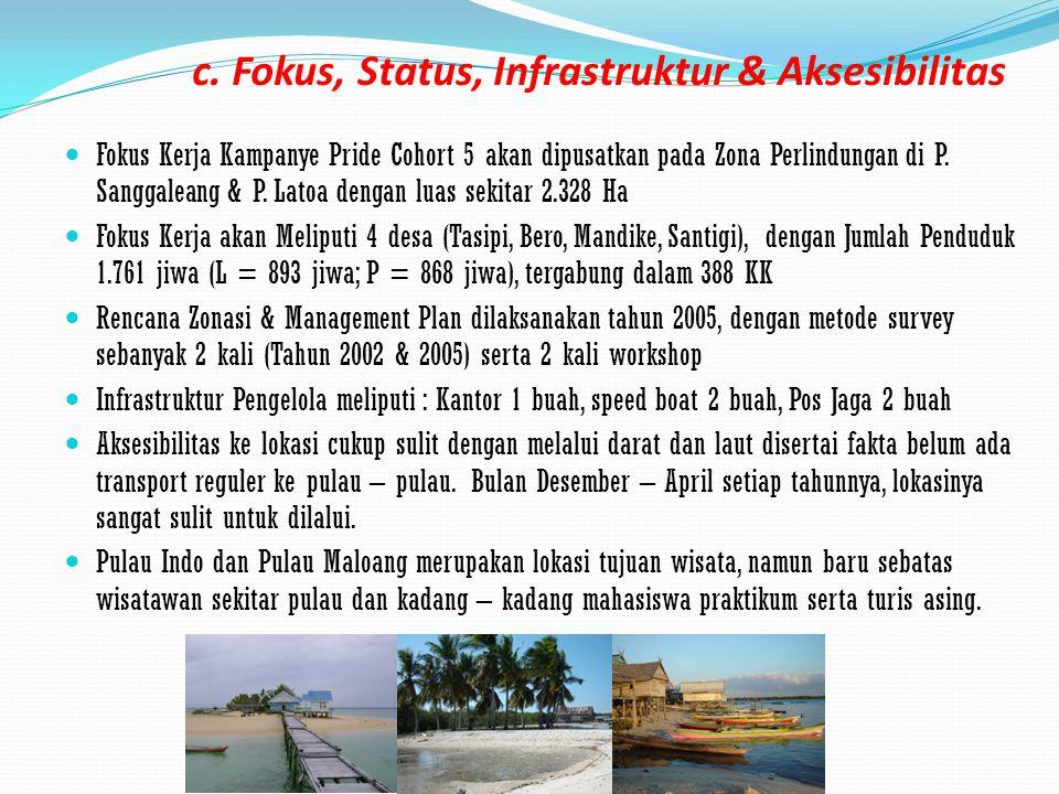 c. Fokus, Status, Infrastruktur & Aksesibilitas