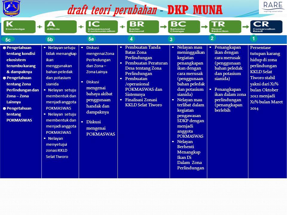 draft teori perubahan - DKP MUNA