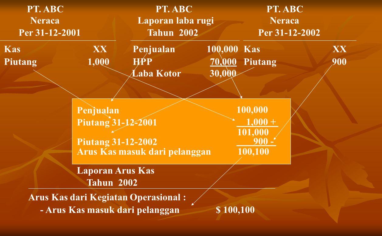 PT. ABC PT. ABC. PT. ABC. Neraca. Laporan laba rugi. Neraca. Per 31-12-2001. Tahun 2002. Per 31-12-2002.
