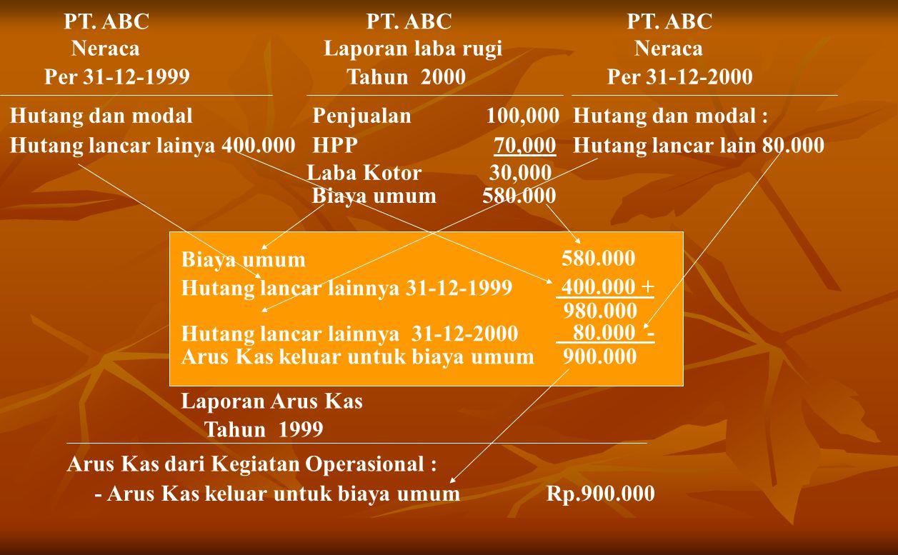 PT. ABC PT. ABC. PT. ABC. Neraca. Laporan laba rugi. Neraca. Per 31-12-1999. Tahun 2000. Per 31-12-2000.