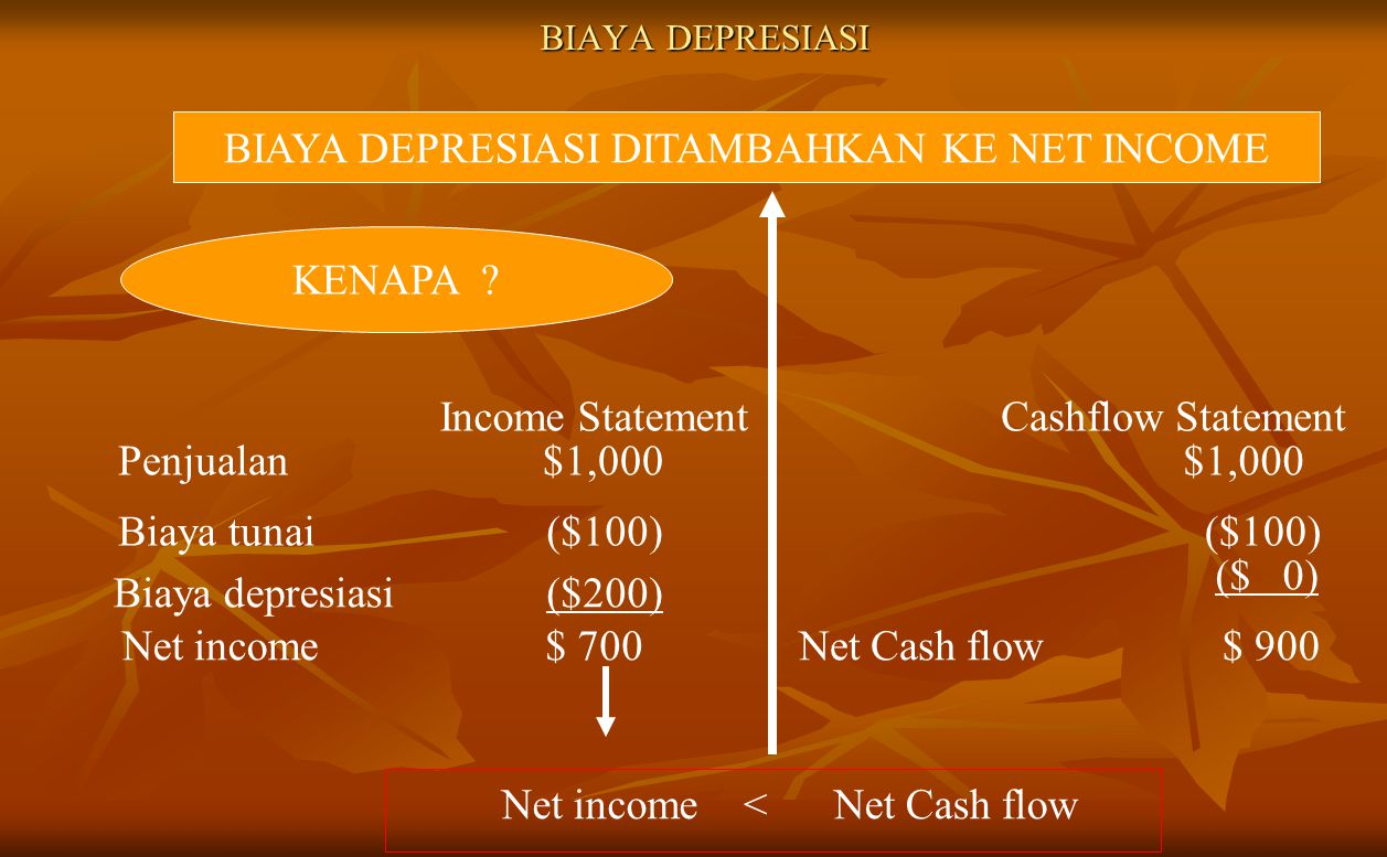 BIAYA DEPRESIASI DITAMBAHKAN KE NET INCOME