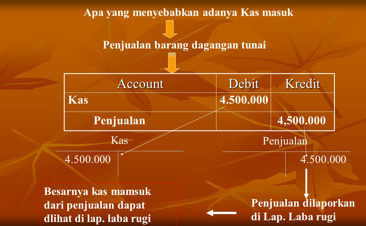 Account Debit Kredit Kas 4.500.000 Penjualan 4,500.000