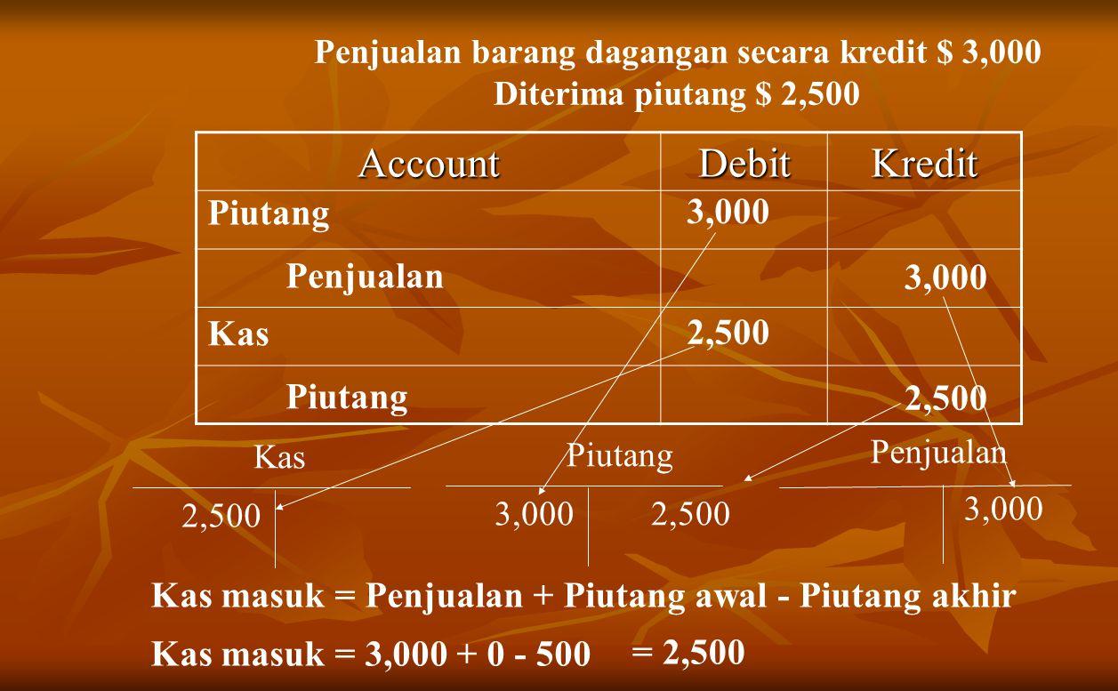 Penjualan barang dagangan secara kredit $ 3,000