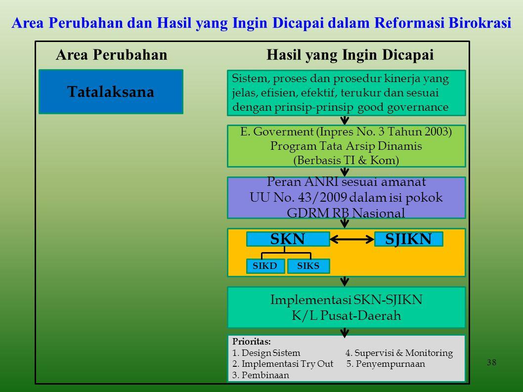 Area Perubahan dan Hasil yang Ingin Dicapai dalam Reformasi Birokrasi