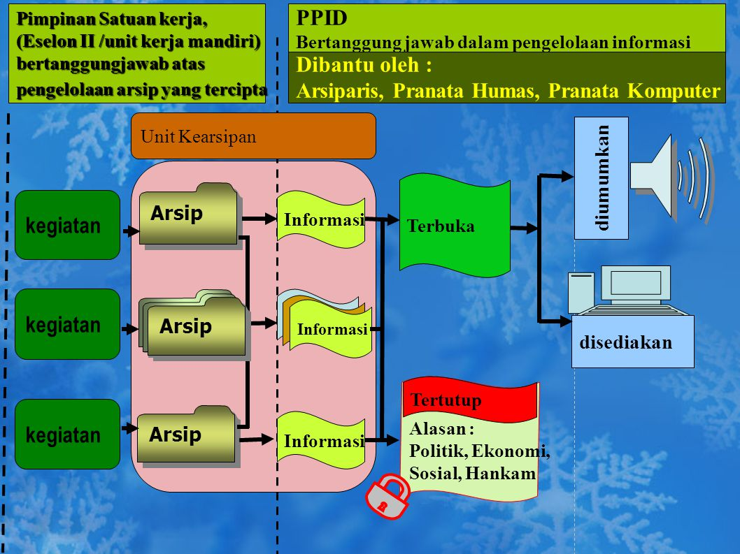 PPID Dibantu oleh : kegiatan kegiatan kegiatan